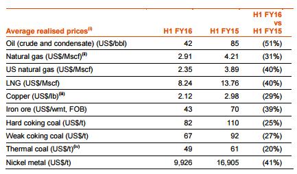 Priser på råvaror som ingår i BHP Billitons råvaruportfölj
