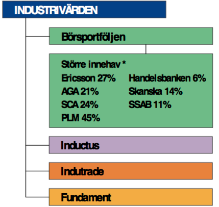 svenska investmentbolag
