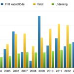Det fria kassaflödet, vinst och utdelning under perioden 204-2013 för Mattel