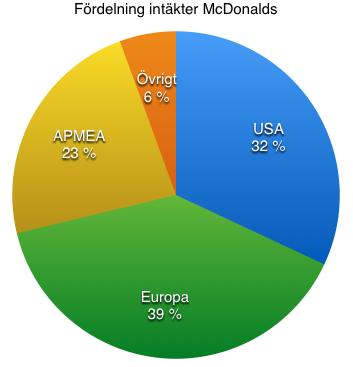 Fördelning av intäkter McDonalds