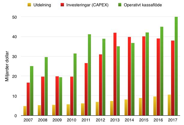 Chevrons fria kassaflöde och ROE under 10 år