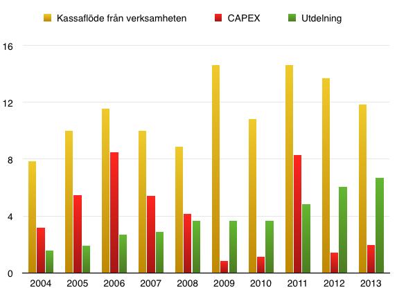 Det fria kassaflödets, vinst och utdelningens utveckling under 10 år för Atlas Copco