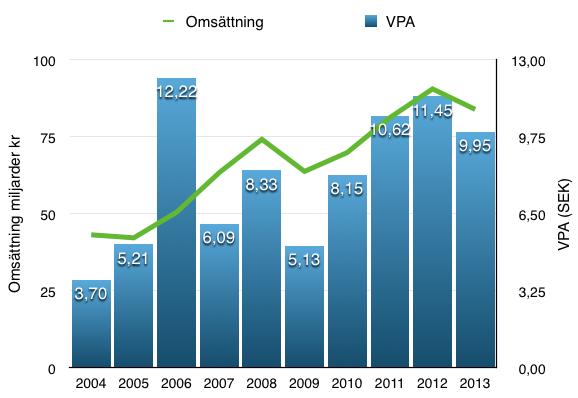 Vinst per aktie under en 10-årsperiod -Atlas Copco