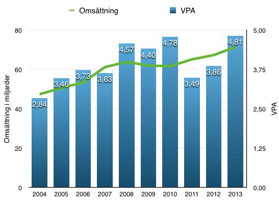 Utveckling VPA - JNJ