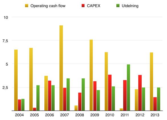 Utveckling fritt kassaflöde över tid - Skanska