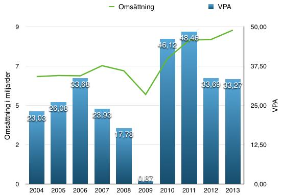 Vinst per aktie och omsättningsutveckling under  en 10 årsperiod - Autoliv