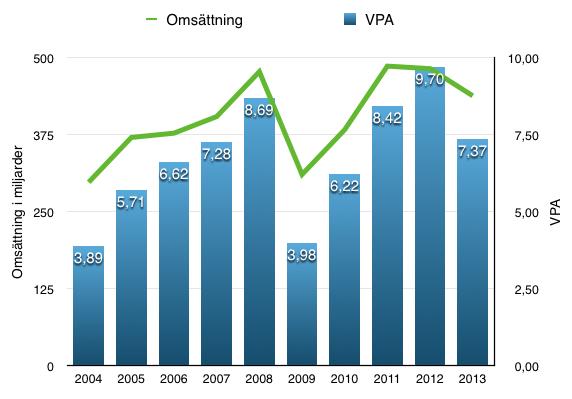Utveckling omsättning och VPA - Exxon Mobil