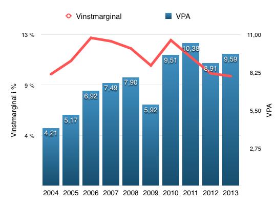 Utveckling av VPA och vinstmarginal under en tioårsperiod - Beijer Alma