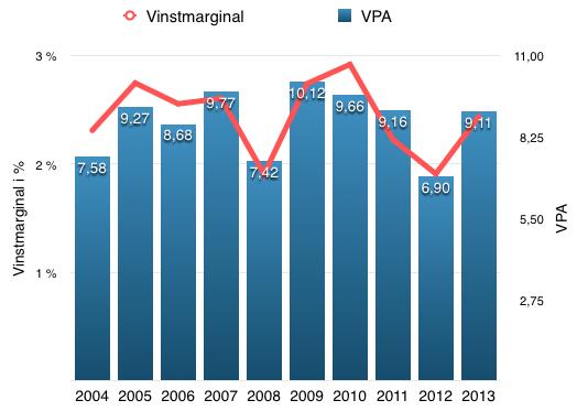 VPA-utveckling - Skanska