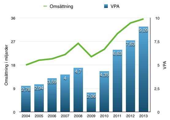 VPA- och omsättningsutveckling - Deere & Co
