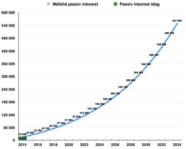 Målsättning och nuvarande utfall - långsiktigt målbild för passiv inkomst