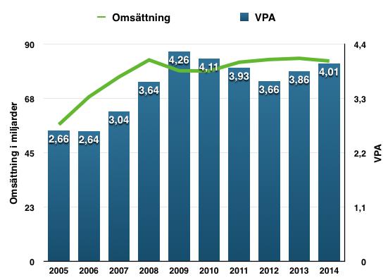 Utveckling omsättning och VPA - PG
