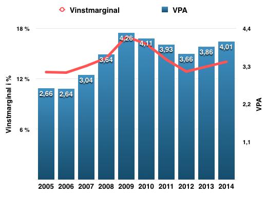 Utveckling VPA och vinstmarginal 2005-2014 - Procter and Gamble