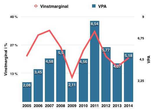 Utveckling vinstmarginal och VPA - BHP Billiton