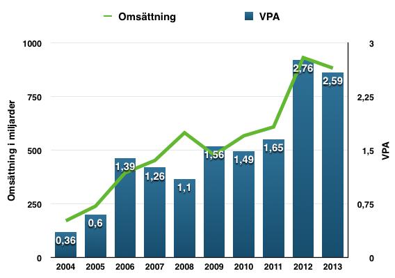 Utveckling VPA och omsättning 2004-2013 - TGS