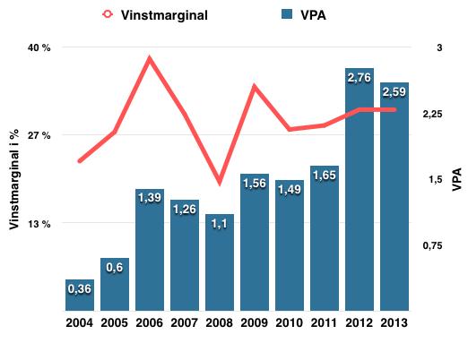 Utveckling VPA och vinstmarginal 2004-2013 - TGS