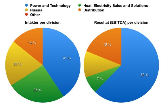 Fördelning intäkter och resultat mellan affärsområdena december 2014 - Fortum