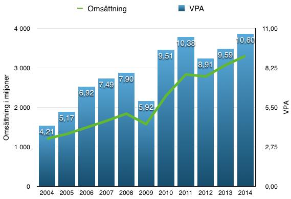 Så här har omsättning och VPA utvecklats under perioden 2004-2014: