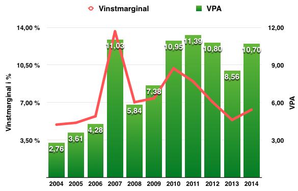 Uveckling vinstmarginal (netto) och VPA 2004-2014 - Mekonomen