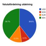 Valutafördelning total utdelning