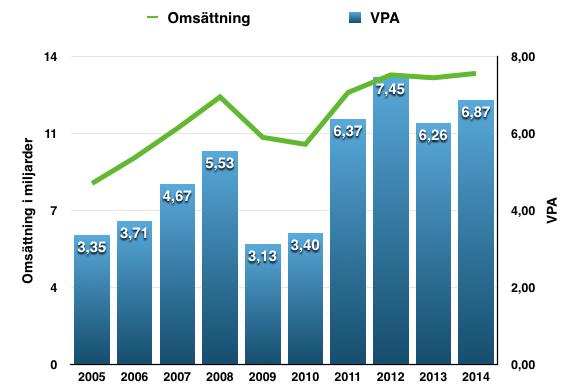 VPA- och omsättningstillväxt - Parker Hannifin