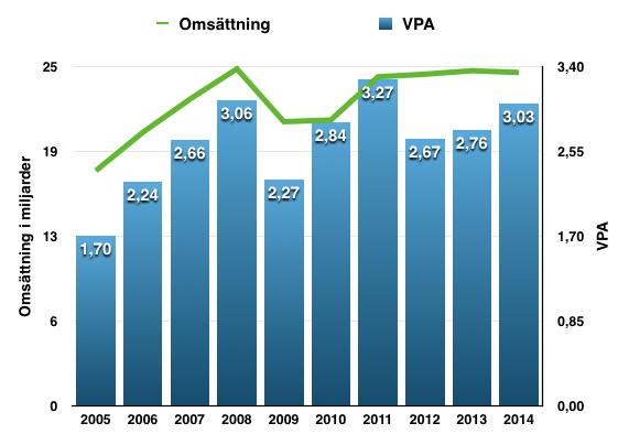 Omsättnings- och VPA-utveckling under perioden 2005-2015 för Emerson Electric