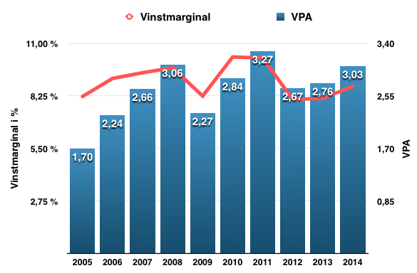 Utveckling VPA och vinstmarginal - Emerson Electric