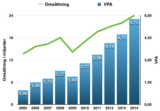 Omsättnings- och VPA-utveckling under perioden 2005-2015 för 3M