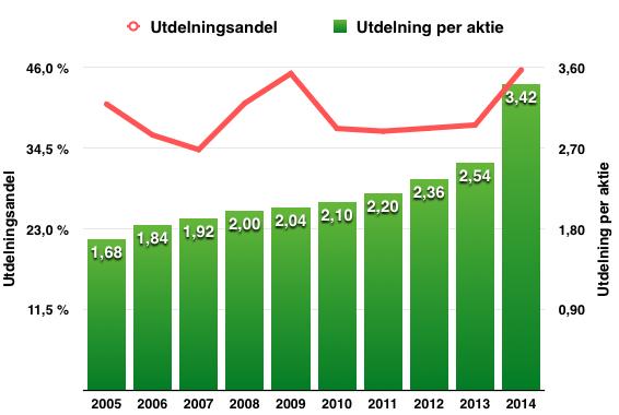 Utdelningens och utdelningsandelens utveckling 2005-2015 - 3M