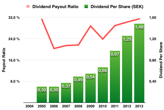 Utdelningens och utdelningsandelens utveckling 2005-2015 - Union Pacific Corporation