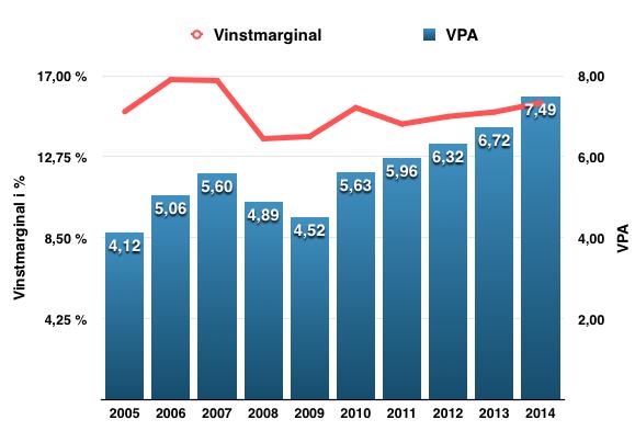 Utveckling VPA och vinstmarginal - 3M