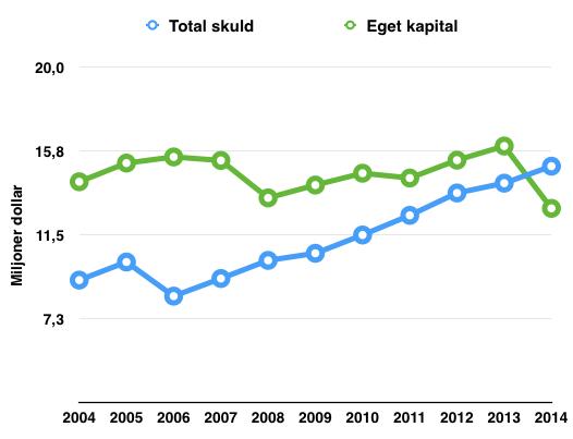 Utveckling eget kapital och totala skulder 2005-2015 - McDonalds
