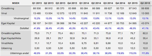 Lönsamhetsutveckling rullande 12 månader - Atlas Copco