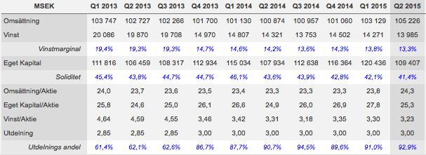 Utveckling omsättning, vinst och andra nyckeltal rullande 12 månader - TeliaSoner