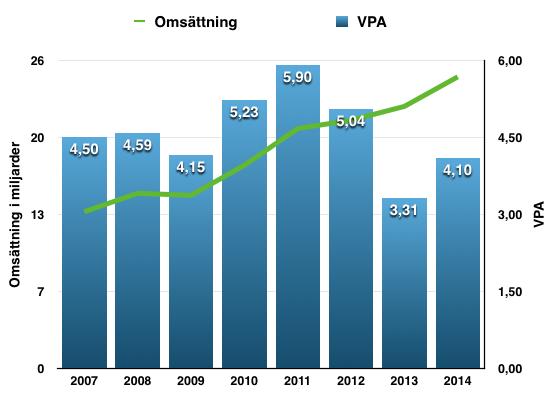 Utveckling VPA och omsättning för Atea under perioden 2007-2014