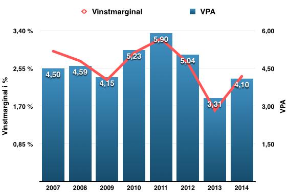 Utveckling VPA och vinstmarginal för Atea under perioden 2007-2014