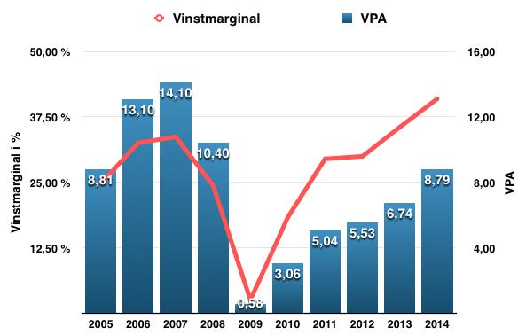 Så här har vinstmarginal och VPA utvecklats under perioden 2005-2015 för Seb