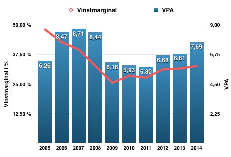 Så här har vinstmarginal och VPA utvecklats under perioden 2005-2015 för Nordea