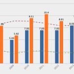 Utveckling utdelning och vinst per aktie - Beijer Alma