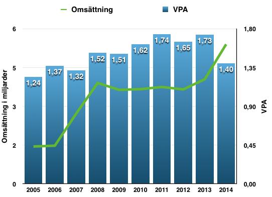 Utveckling omsättning och VPA - Fortis Inc