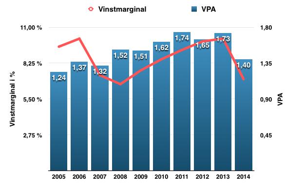 Utveckling vinstmarginal och VPA - Fortis Inc