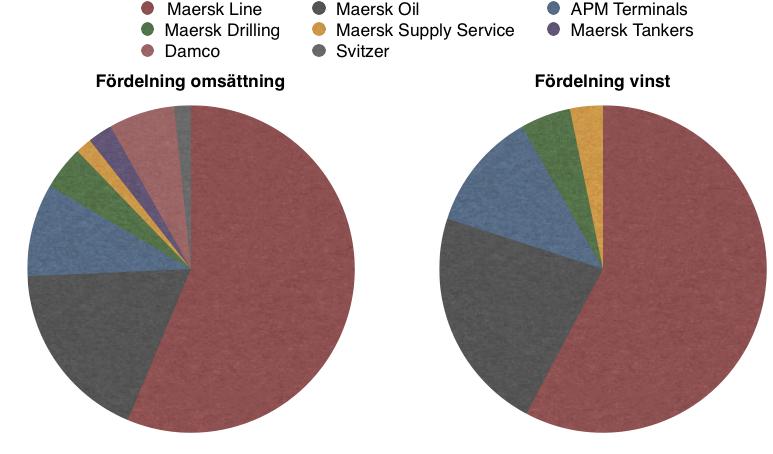 Fördelning omsättning och vinst verksamheter - Maersk