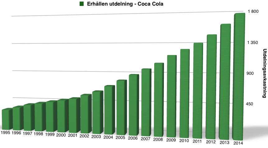 Utdelningsavkastning för någon som ägt Coca Cola under perioden 1995 till 2015