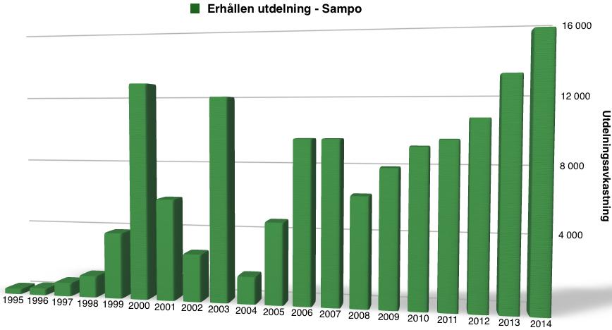 Utdelningsavkastning - Sampo perioden 1995 till 2015
