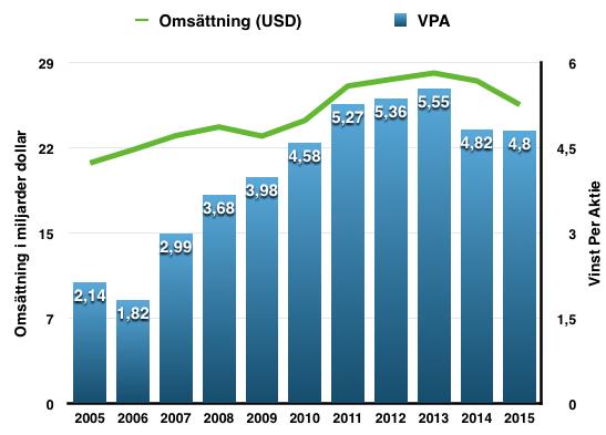 Utveckling VPA och omsättning perioden 2005-2016 - McDonalds