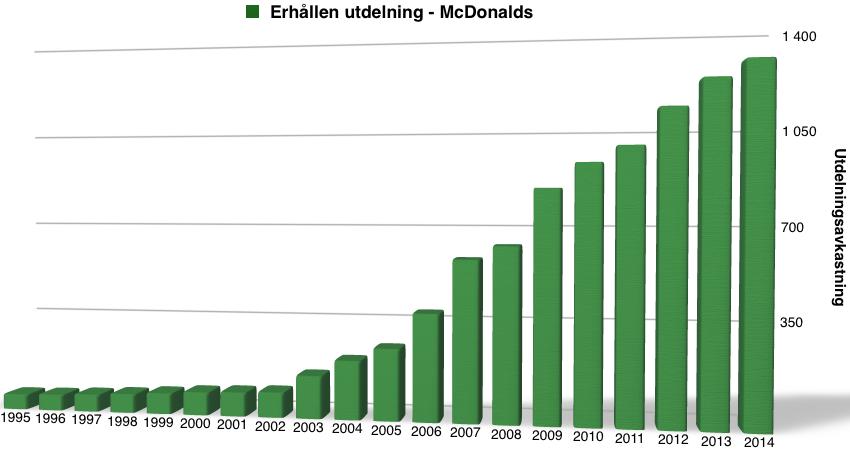 Utdelningshistorik och avkastning för McDonalds - 1995-2015