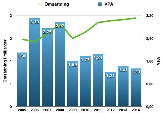Utveckling omsättning och vinst per aktie Stolt Nielsen under perioden 2005-2015