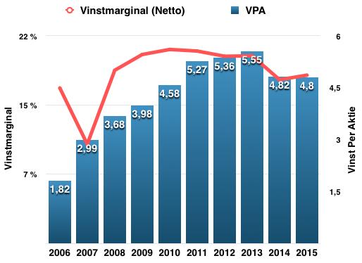 Utveckling vinstmarginal och vinst per aktie 2006-2016 - McDonalds