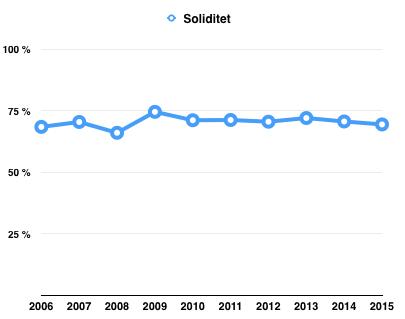 Soliditet (Andelen eget kapital i förhållande till totalt kapital)