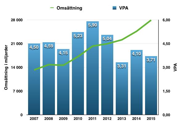 Omsättningens och vinsten per akties utveckling under perioden 2007 - 2016 - Atea